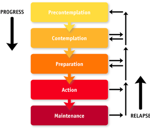 Stages of change model.