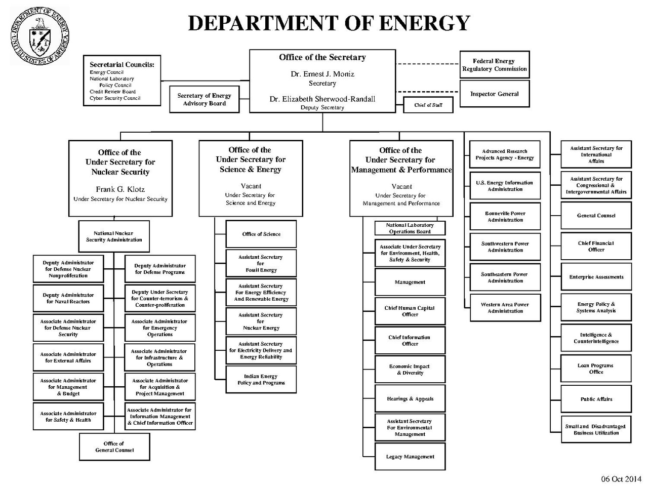 File Doe Organization Chart
