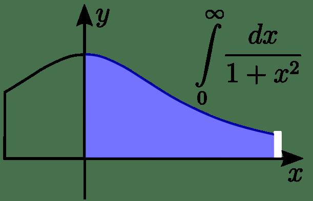 Image result for improper integral
