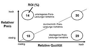 Deutsch: Zusammenhang zwischen Preis-Leistungs...