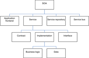 Elements of a Service Oriented Architecture