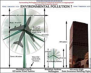 English: A size comparison of wind turbines