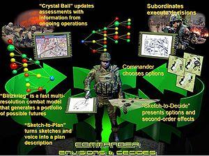 English: Schematic diagram describing DARPA pr...
