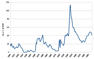 US Federal Debt as a % of GDP from 1800 to 199...