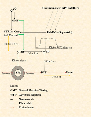 Fig. 3 CERN SPS/CNGS time measuring system. Protons circulate in the SPS till kicked by a signal to the beam current transformer (BCT) and on to the target. The BCT is the origin for the measurement. Both the kicker signal and the proton flux in the BCT get to the waveform digitizer (WFD), the first through the Control Timing Receiver (CTRI). The WFD records the proton distribution. The common CNGS/LNGS clock comes from GPS via the PolaRx receiver and the central CTRI, where the CERN UTC and General Machine Timing (GMT) also arrive. The difference between the two references is recorded. The marker x ± y indicates an 'x' nanosecond delay with a 'y' ns error bound.