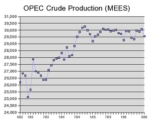 The author of this chart is a user on The Oil ...