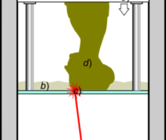 Light Emitting Device A A Laser Or Dlp Selectively Illuminates The Transparent Bottom C Of A Tank B Filled With A Liquid Photo Polymerizing Resin