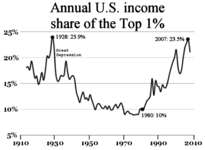 A chart demonstrating increases in the annual ...