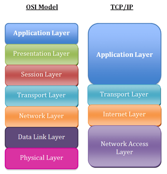 File:Application Layer.png