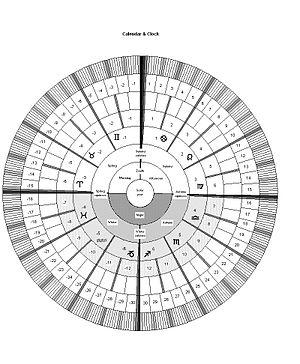 English: A calendar like a clock