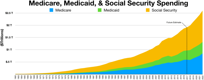 Medicare, Medicaid, and social security spending.png