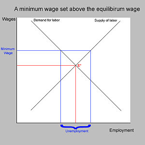 The standard textbook model of a minimum wage ...