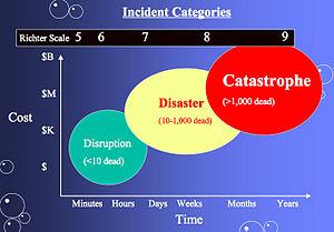 Earthquake severity