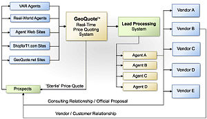 English: Flow chart of leads through the Telar...
