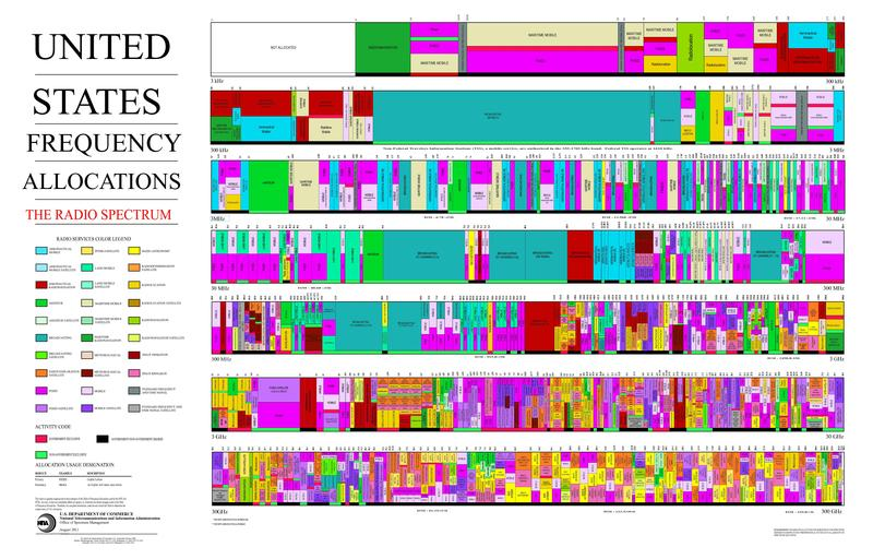 File:United States Frequency Allocations Chart 2011 - The Radio Spectrum.pdf