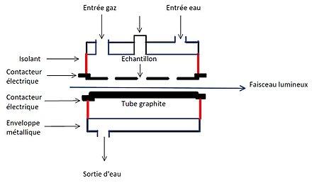 spectroscopie d absorption atomique par