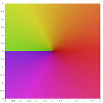 function Sqrt[z] in the complex plane