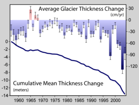 Sparse records indicate that glaciers have been retreating since the early 1800s. In the 1950s measurements began that allow the monitoring of glacial mass balance, reported to the WGMS and the NSIDC.
