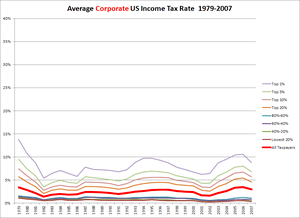 USFederalCorporateTaxRateByIncomeLevel.1979-2007