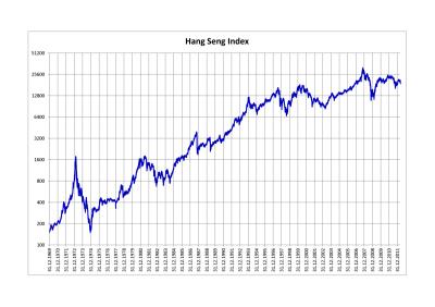 Hang Seng Index - Wikipedia