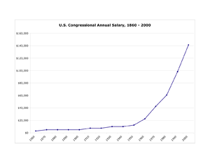US Congress Salary 1860-2000