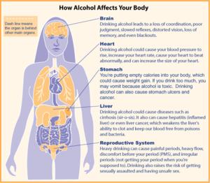 Alcohol diagram