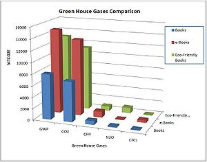 Comparison of the amount of greenhouse gas emi...