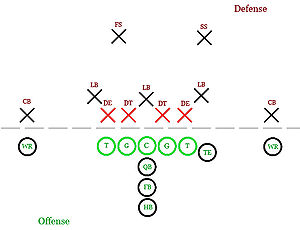 English: The Defensive line, in 4-3 formation,...
