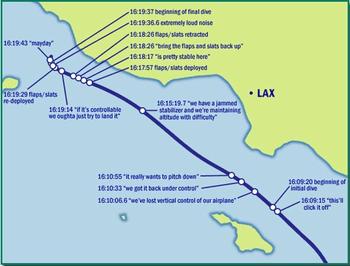 English: Path of Alaska Airlines Flight 261| b...