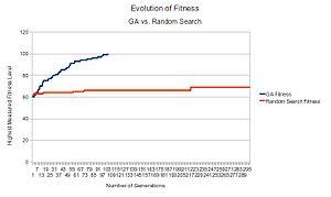 English: Fitness Evolution: Genetic Algorithm ...