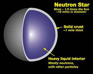 A model of a neutron star's internal structure