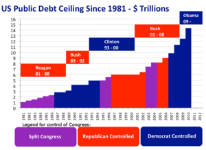 English: Chart of the United States' debt ceil...