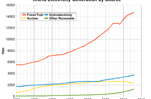 World-wide electricity production for 1980 to ...
