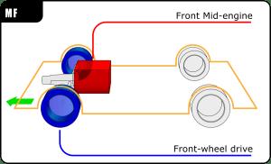 Front midengine, frontwheeldrive layout  Wikipedia