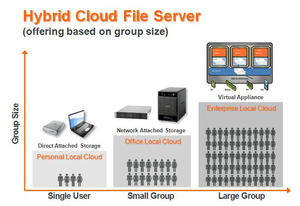 English: Hybrid Cloud Solution based on group ...