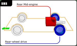Rear midengine, rearwheeldrive layout  Wikipedia