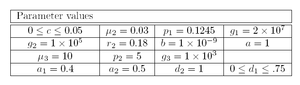 English: parameters