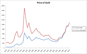 English: The historical price of gold (troy ou...