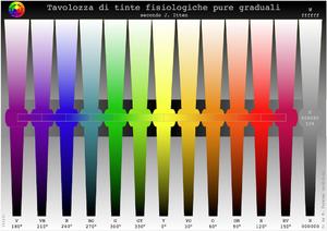 Italiano: Tavolozza graduale di colori basilar...