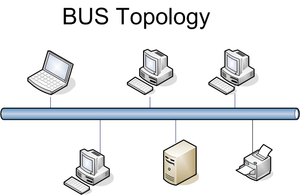 English: This is a network diagram of Bus Topl...
