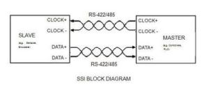 Synchronous Serial Interface  Wikipedia