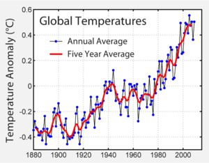 1880-2009 global mean surface temperature diff...