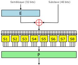 Figura 2 —La función Feistel (Función-F) de DES