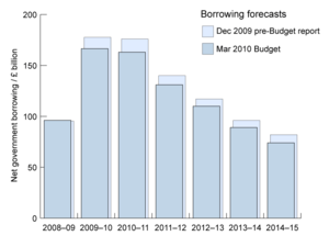 English: Data from 2010 Budget report (3.5 MB)