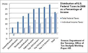 Distribution of U.S. federal taxes for 2000 as...