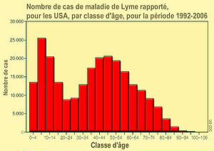lyme desease in usa, by age Français : Nombre ...