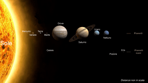 English: The Solar System; Italian translation...