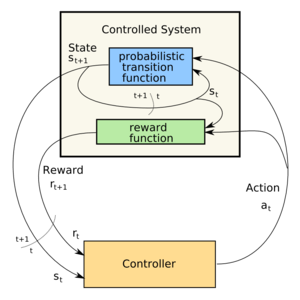 Control loop of a Markov Decision Process