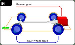 Rearengine, fourwheeldrive layout  Wikipedia
