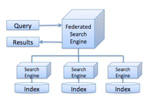 Federated Search Engine Diagram